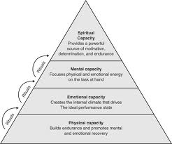 high performance pyramid